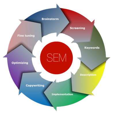 Search-Engine-Marketing-edmonton